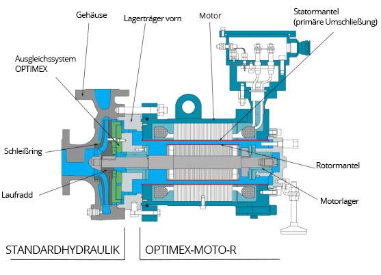 diagramm spaltrohrmotorpumpen - iso15783 api685